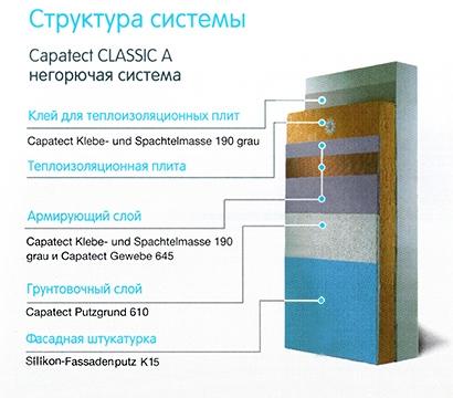Система утепления Capatect CLASSIC A (минеральная вата)