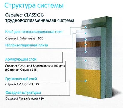 Система утепления Capatect CLASSIC B (пенополистирол)
